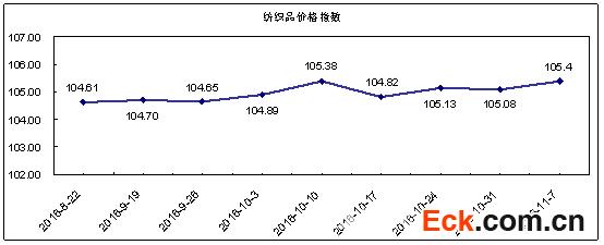 纺织指数:秋市营销震荡回升 价格指数小幅上涨